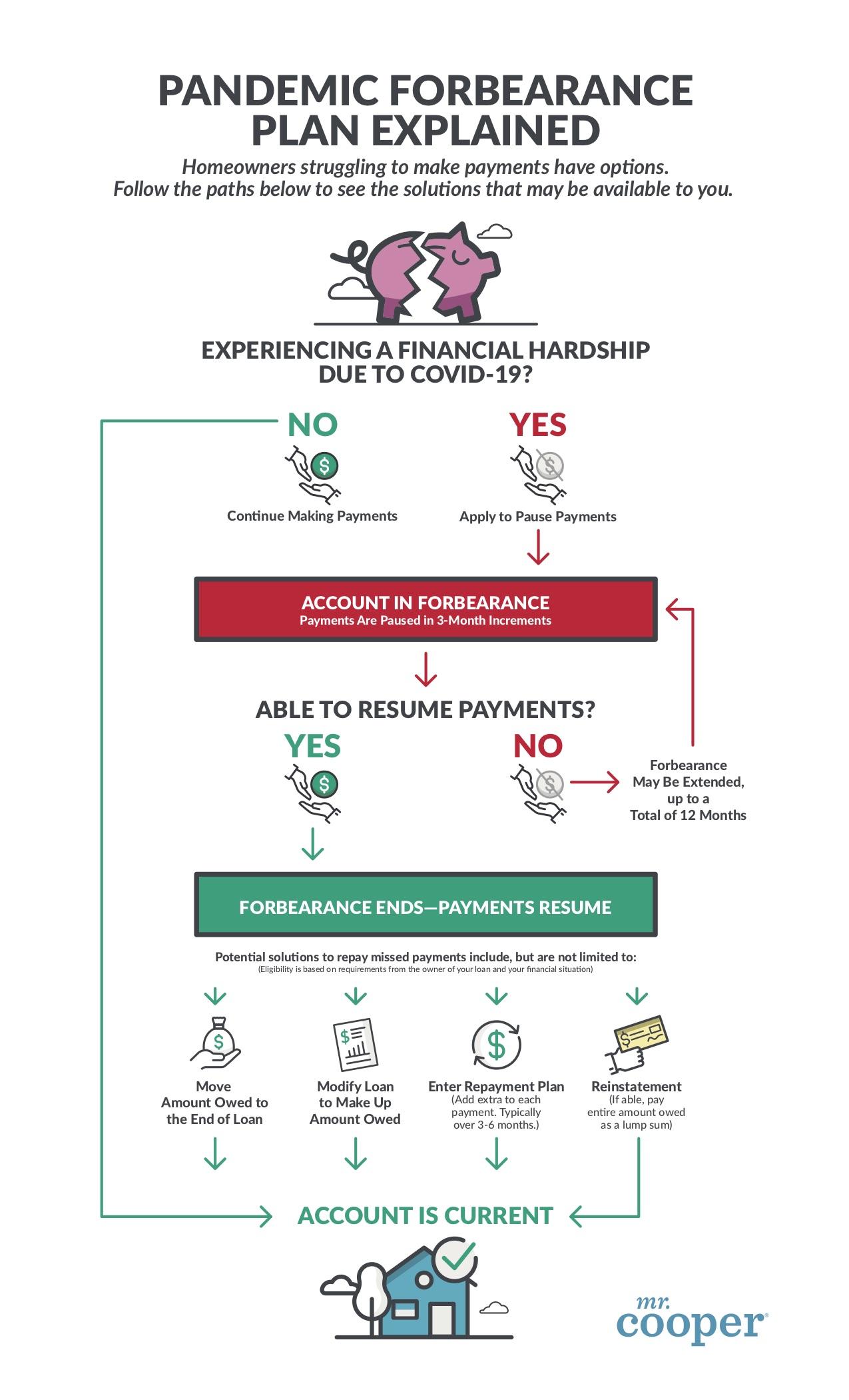 Forbearance Plan Infographic