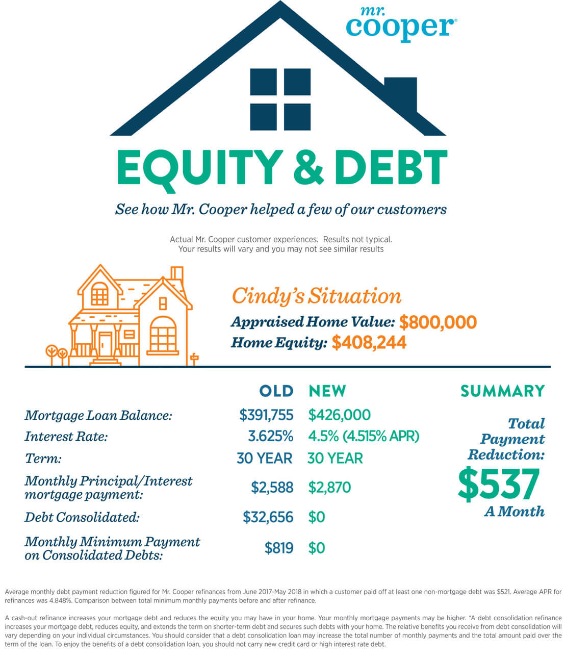 How Does Refinancing Work >> What Is A Cash Out Refinance The Mr Cooper Blog