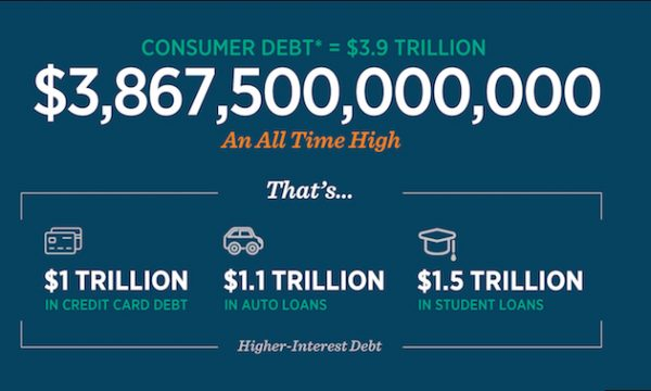 Consumer Debt = $3.9 TRILLION