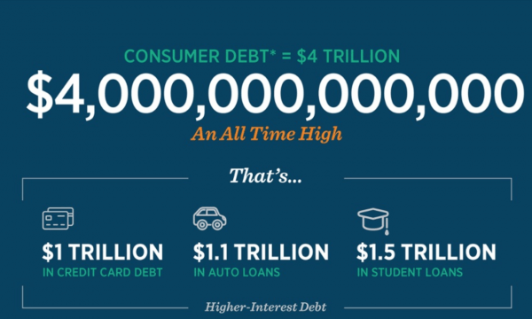 Consumer Debt = $3.9 TRILLION